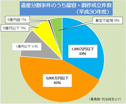 円グラフのみ 認容・調停成立件数(H30 年度)