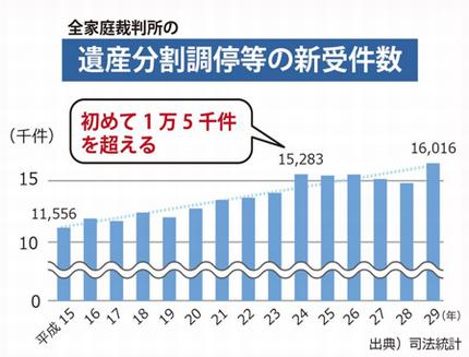 棒グラフのみ 調停等新受件数(H30 年度)