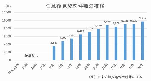 (グラフ)任意後見契約件数
